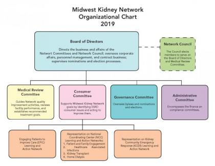 2019 Midwest Kidney Network Council org chart