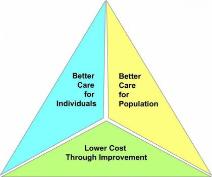 Tri-color triangle describing the scope of work: Care for individuals, population, lower cost through improvement